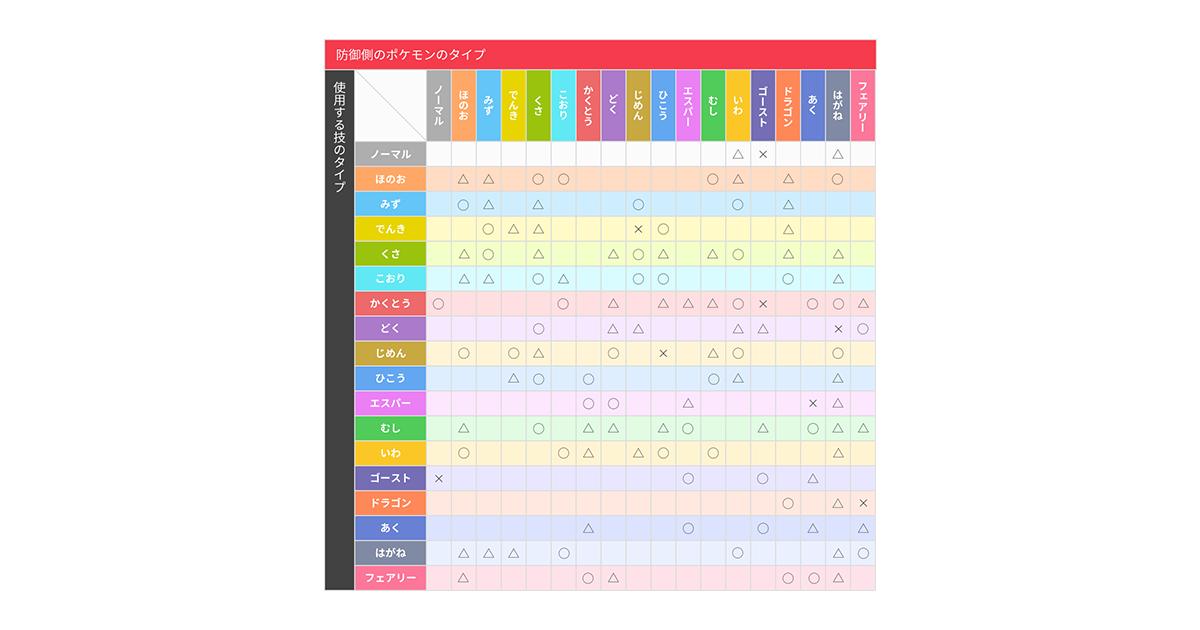 あく タイプ 弱点 【ポケモンGO】あくタイプ相性の覚え方!